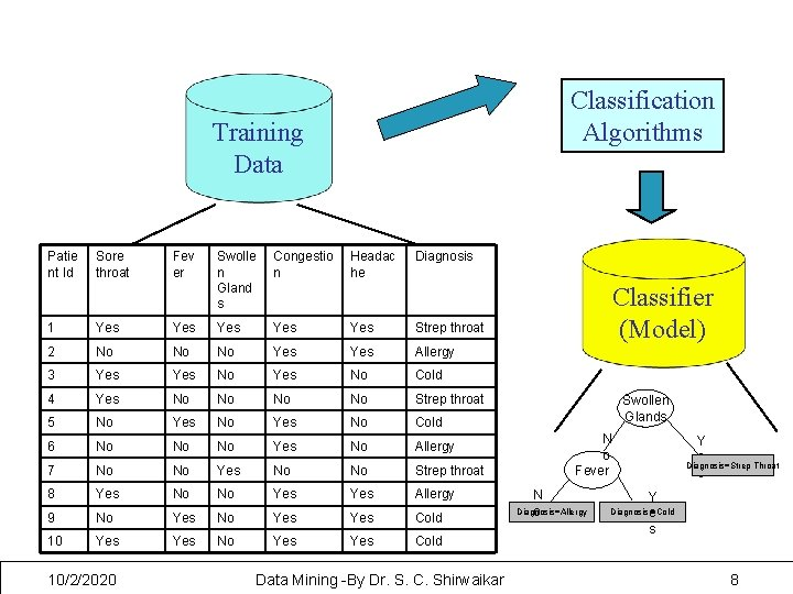 Classification Algorithms Training Data Patie nt Id Sore throat Fev er Swolle n Gland