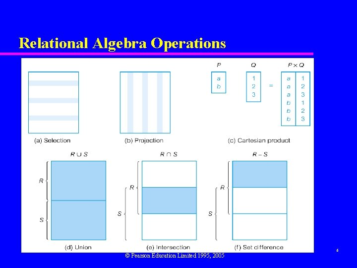 Relational Algebra Operations © Pearson Education Limited 1995, 2005 6