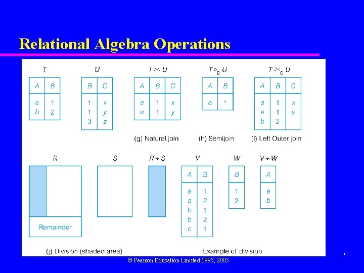 Relational Algebra Operations © Pearson Education Limited 1995, 2005 7