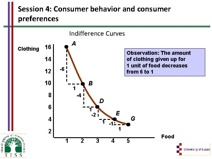 Session 4: Consumer behavior and consumer preferences Indifference Curves A Clothing 16 Observation: The