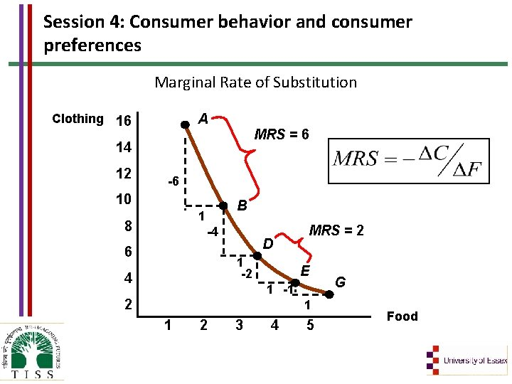 Session 4: Consumer behavior and consumer preferences Marginal Rate of Substitution A Clothing 16