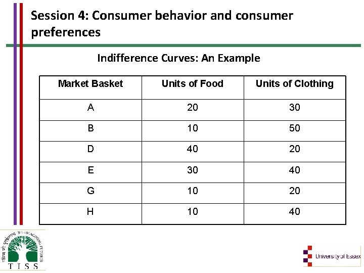 Session 4: Consumer behavior and consumer preferences Indifference Curves: An Example Market Basket Units
