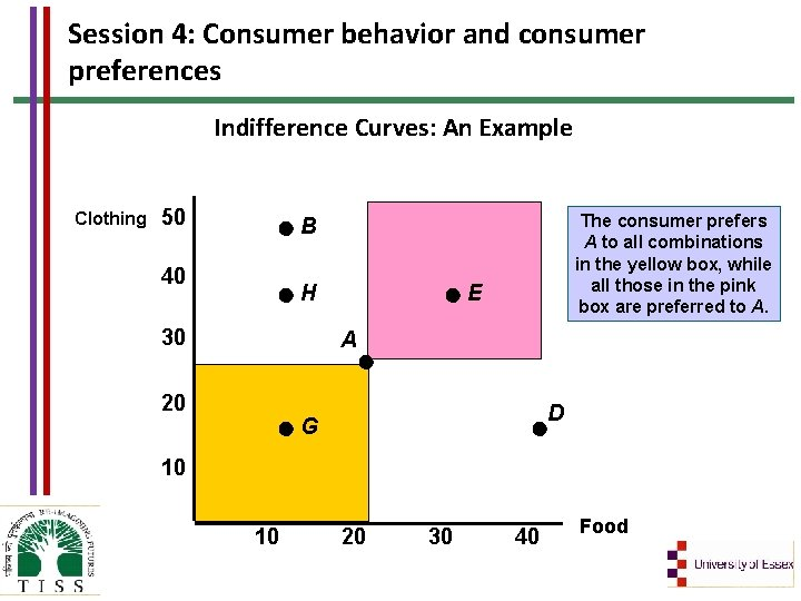 Session 4: Consumer behavior and consumer preferences Indifference Curves: An Example Clothing 50 The