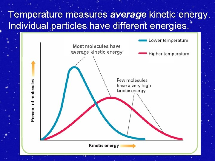Temperature measures average kinetic energy. Individual particles have different energies. Most molecules have average