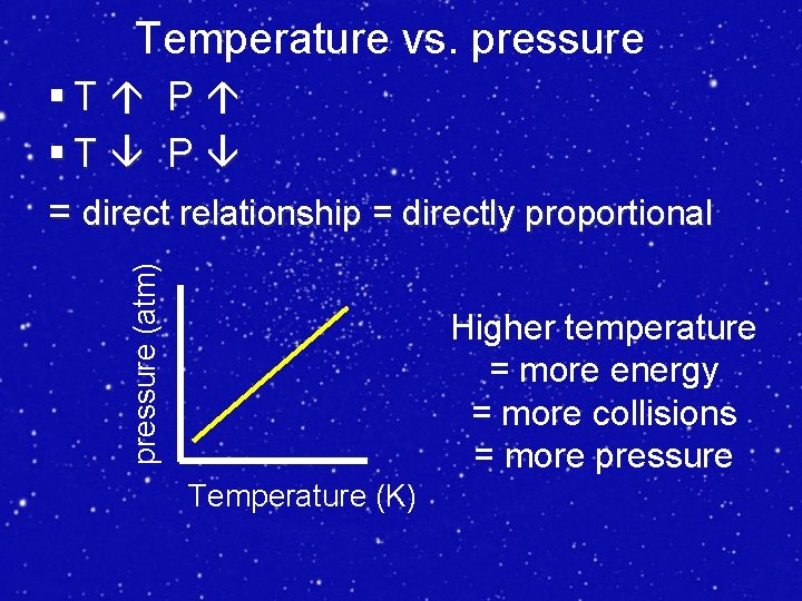 Temperature vs. pressure (atm) §T P = direct relationship = directly proportional Higher temperature