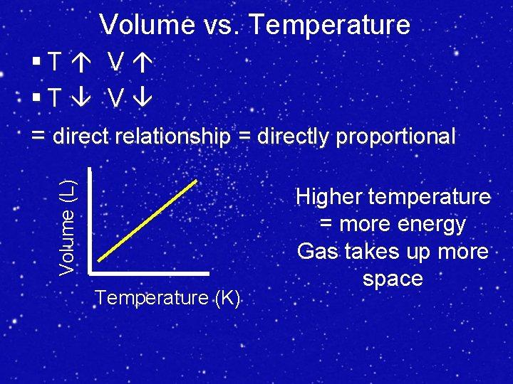 Volume vs. Temperature Volume (L) §T V = direct relationship = directly proportional Temperature