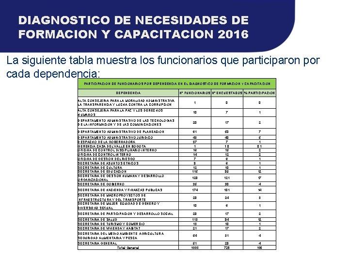 DIAGNOSTICO DE NECESIDADES DE FORMACION Y CAPACITACION 2016 La siguiente tabla muestra los funcionarios