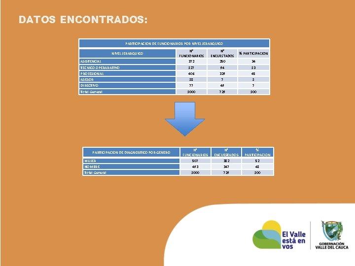 DATOS ENCONTRADOS: PARTICIPACION DE FUNCIONARIOS POR NIVEL JERARQUICO N° FUNCIONARIOS 372 N° ENCUESTADOS 250