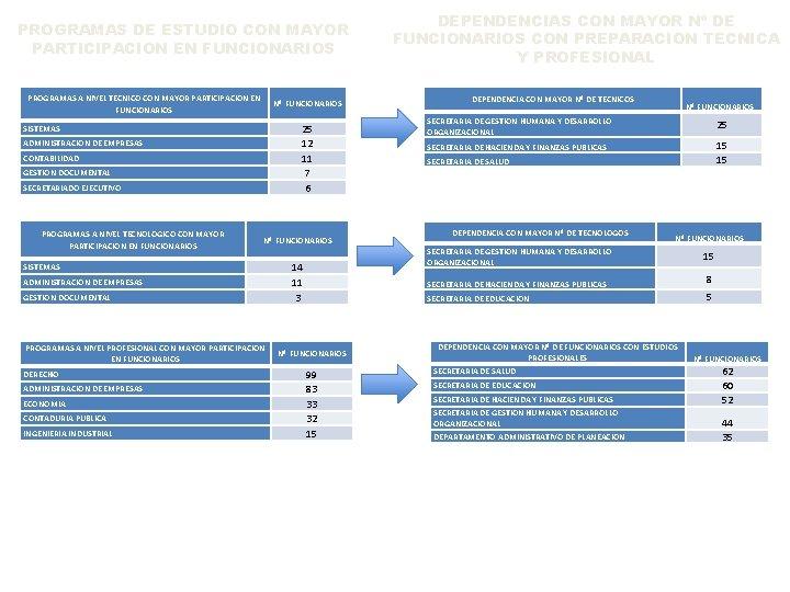 PROGRAMAS DE ESTUDIO CON MAYOR PARTICIPACION EN FUNCIONARIOS PROGRAMAS A NIVEL TECNICO CON MAYOR