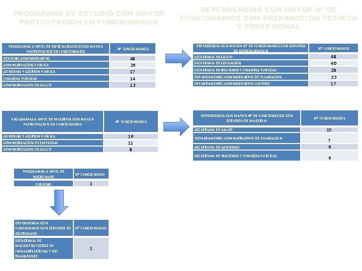 PROGRAMAS DE ESTUDIO CON MAYOR PARTICIPACION EN FUNCIONARIOS PROGRAMAS A NIVEL DE ESPECIALIZACION CON