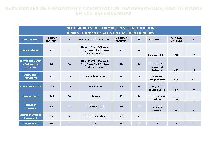 NECESIDADES DE FORMACION Y CAPACITACION TRANSVERSALES, IDENTIFICADAS EN LAS DEPENDENCIAS NECESIDADES DE FORMACION Y