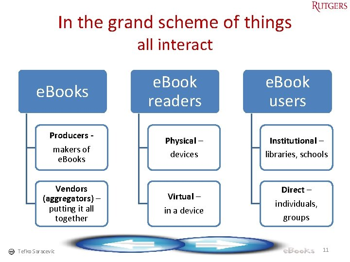 In the grand scheme of things all interact e. Books e. Book readers Producers