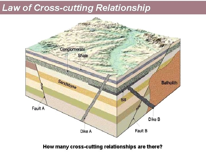 Law of Cross-cutting Relationship How many cross-cutting relationships are there?