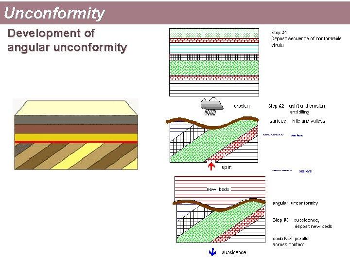Unconformity Development of angular unconformity