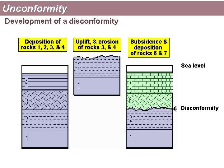 Unconformity Development of a disconformity Deposition of rocks 1, 2, 3, & 4 Uplift,