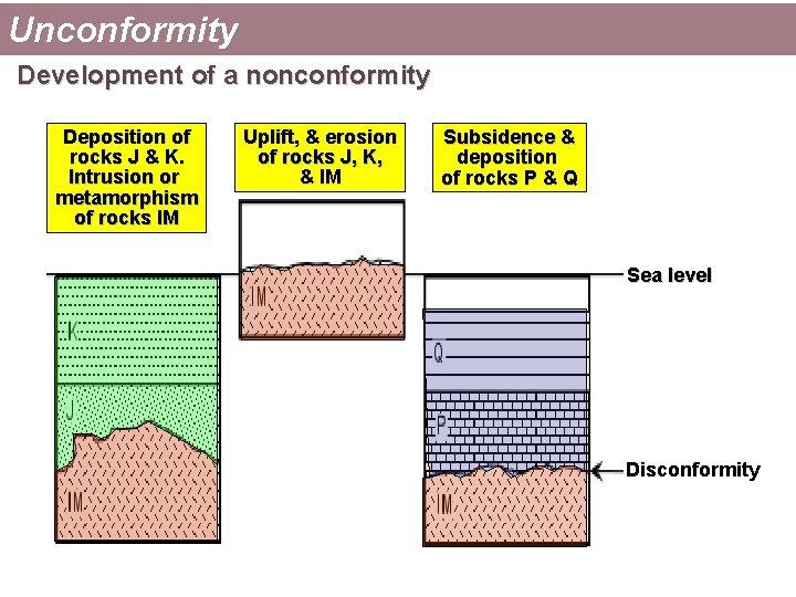 Unconformity Development of a nonconformity Deposition of rocks J & K. Intrusion or metamorphism