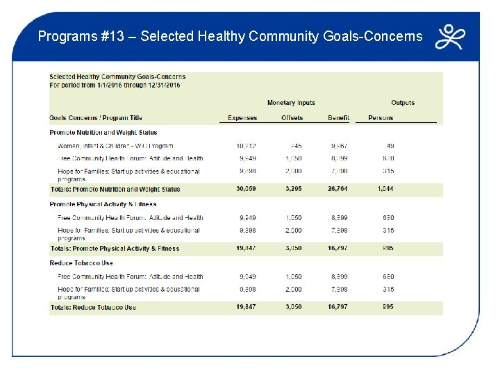 Programs #13 – Selected Healthy Community Goals-Concerns