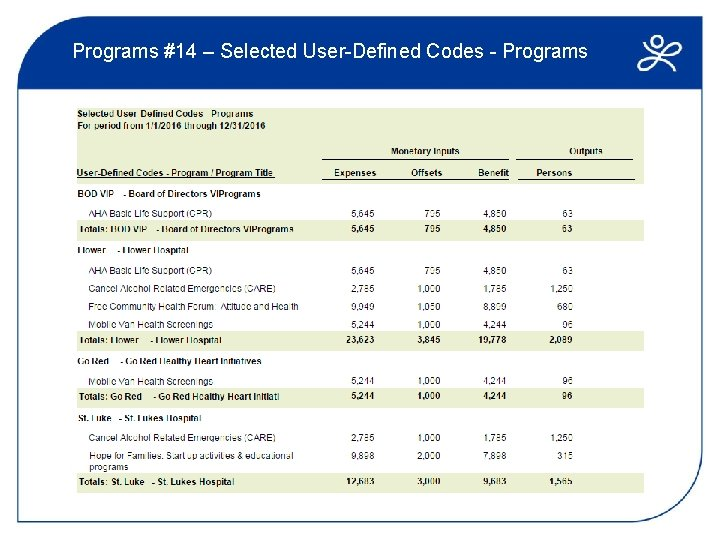 Programs #14 – Selected User-Defined Codes - Programs