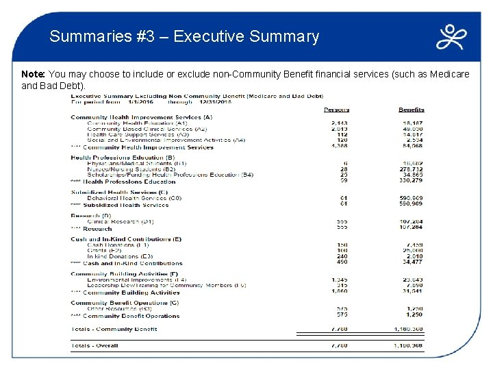 Summaries #3 – Executive Summary Note: You may choose to include or exclude non-Community