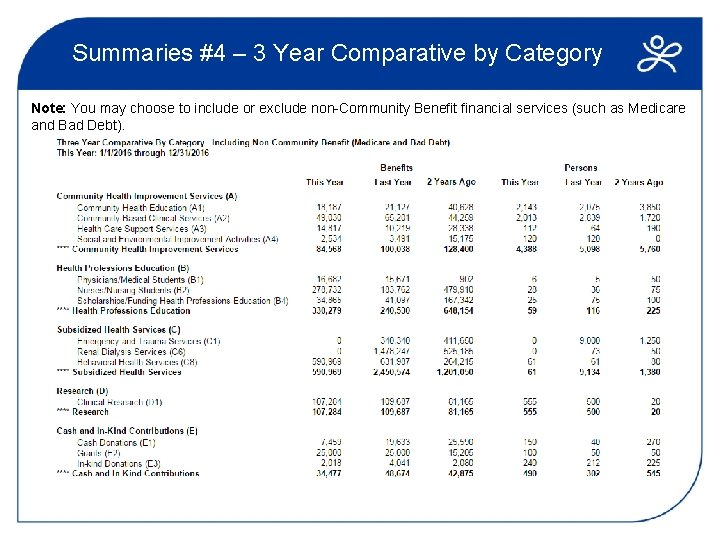 Summaries #4 – 3 Year Comparative by Category Note: You may choose to include