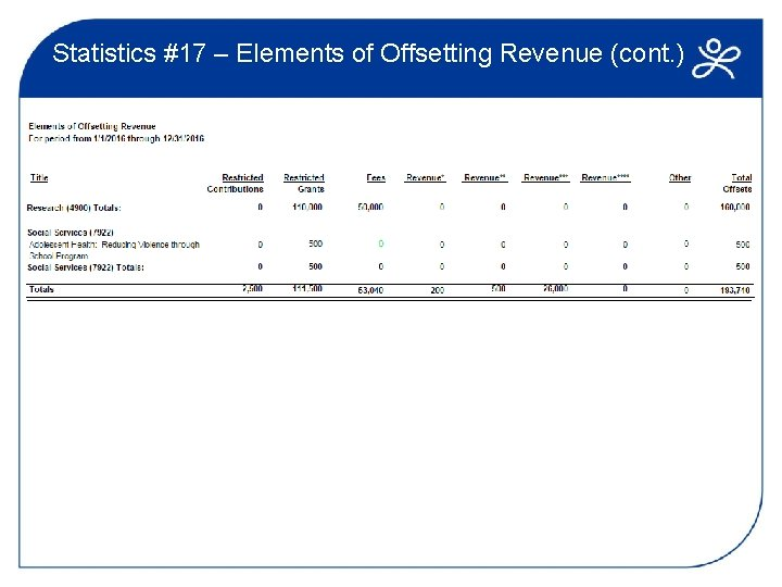Statistics #17 – Elements of Offsetting Revenue (cont. )