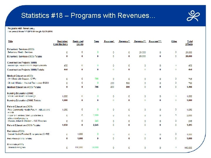 Statistics #18 – Programs with Revenues…
