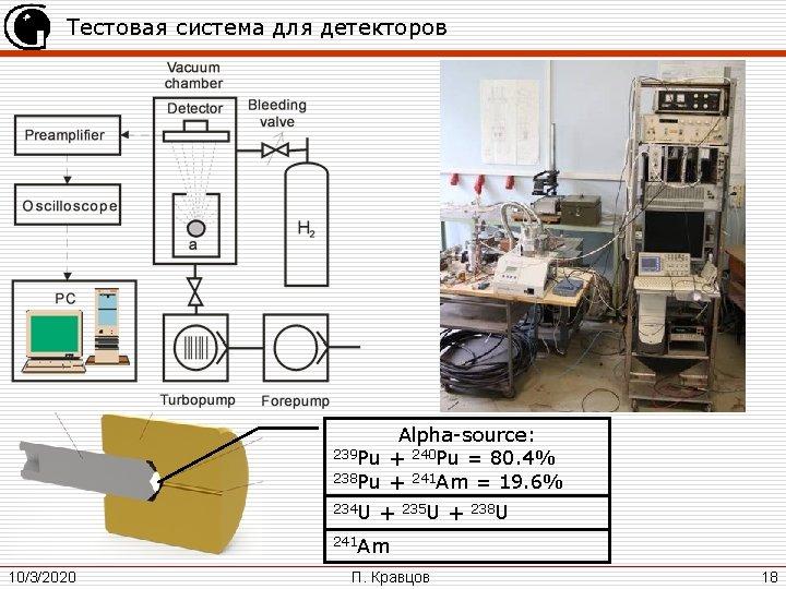 Тестовая система для детекторов Alpha-source: 239 Pu + 240 Pu = 80. 4% 238