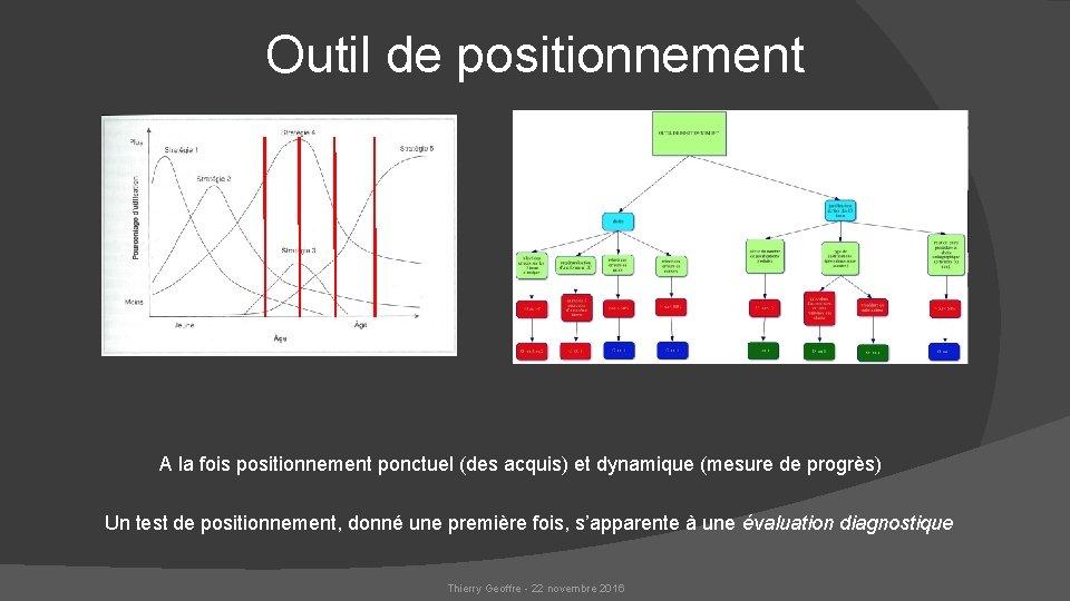 Outil de positionnement A la fois positionnement ponctuel (des acquis) et dynamique (mesure de