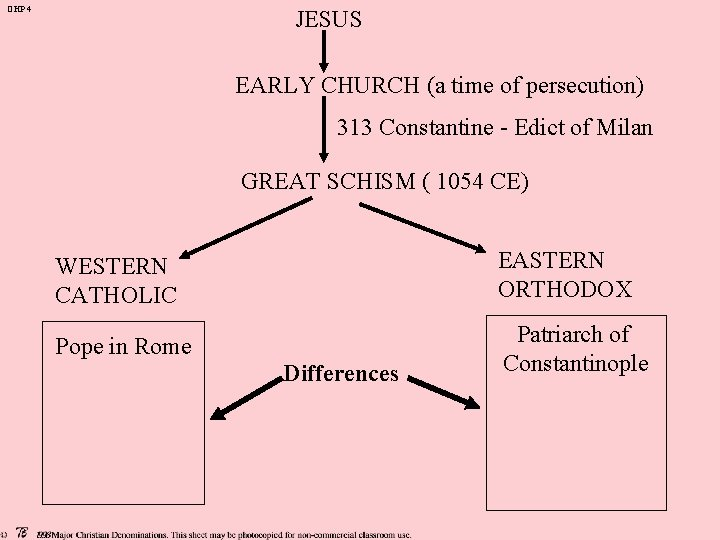 OHP 4 JESUS EARLY CHURCH (a time of persecution) 313 Constantine - Edict of