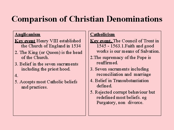 Comparison of Christian Denominations Anglicanism Key event Henry VIII established the Church of England