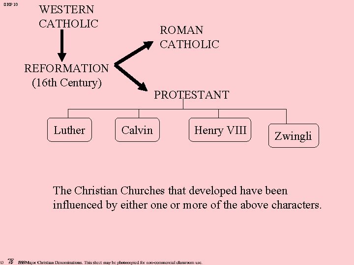 OHP 10 WESTERN CATHOLIC ROMAN CATHOLIC REFORMATION (16 th Century) Luther PROTESTANT Calvin Henry