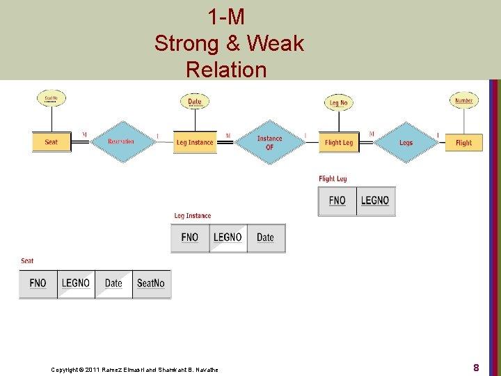 1 -M Strong & Weak Relation Copyright © 2011 Ramez Elmasri and Shamkant B.