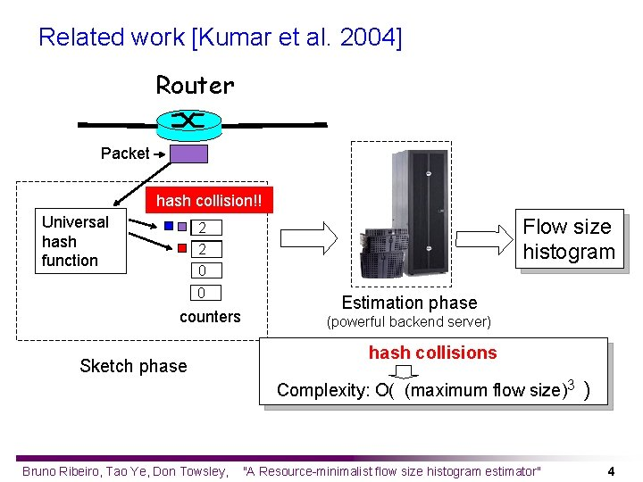 Related work [Kumar et al. 2004] Router Packet hash collision!! Universal hash function Flow