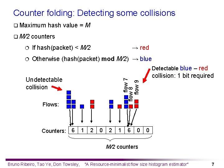 Counter folding: Detecting some collisions q Maximum q M/2 hash value = M counters