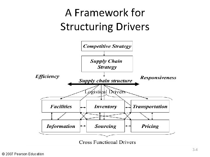 A Framework for Structuring Drivers 3 -4 © 2007 Pearson Education