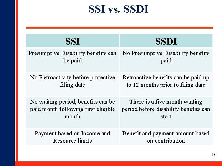 SSI vs. SSDI Presumptive Disability benefits can be paid No Presumptive Disability benefits paid