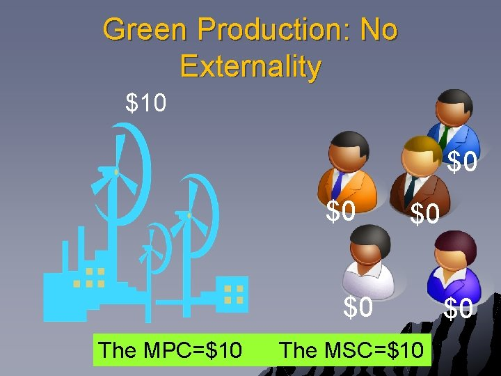 Green Production: No Externality $10 $0 $0 The MPC=$10 The MSC=$10 $0