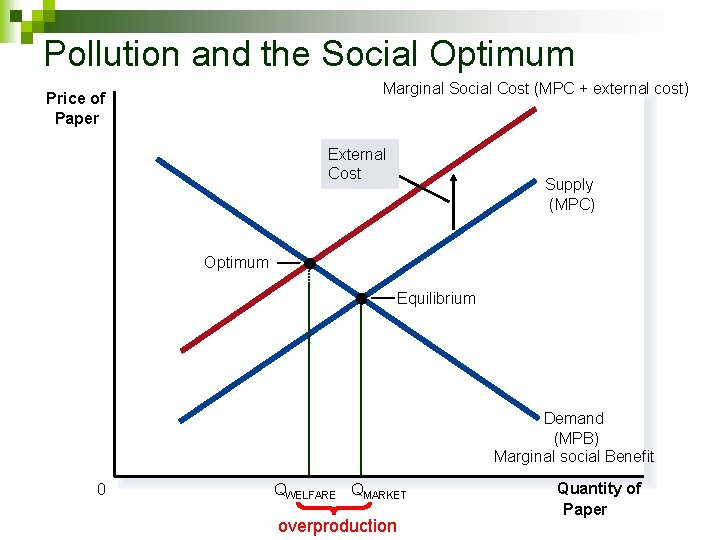 Pollution and the Social Optimum Marginal Social Cost (MPC + external cost) Price of