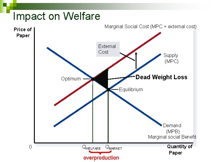 Impact on Welfare Marginal Social Cost (MPC + external cost) Price of Paper External