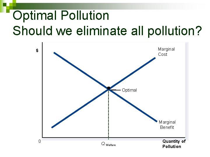 Optimal Pollution Should we eliminate all pollution? Marginal Cost $ Optimal Marginal Benefit 0