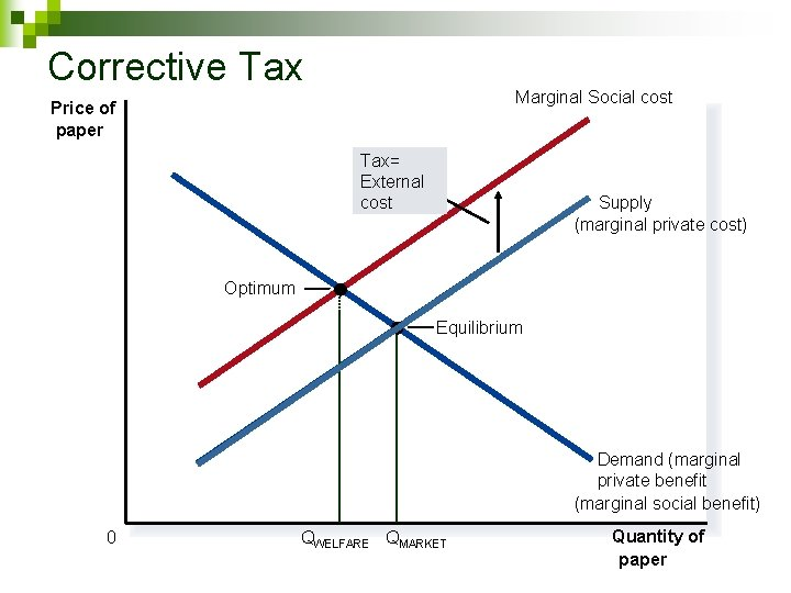 Corrective Tax Marginal Social cost Price of paper Tax= External cost Supply (marginal private