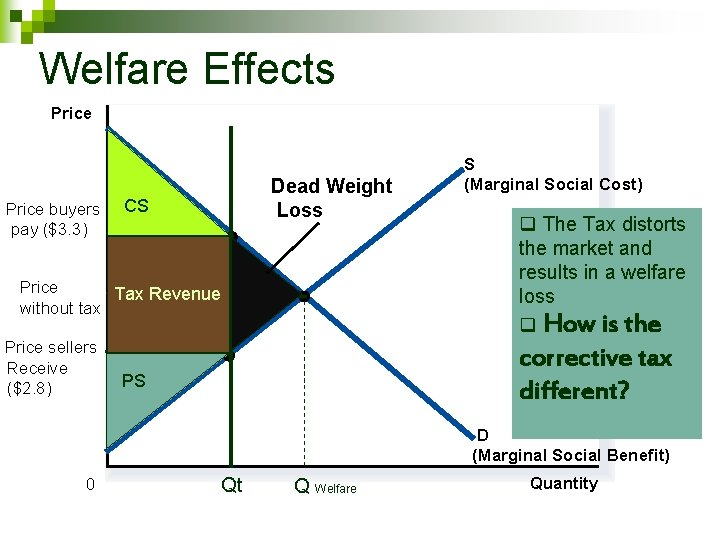 Welfare Effects Price buyers pay ($3. 3) Dead Weight Loss CS Tax wedge ($0.