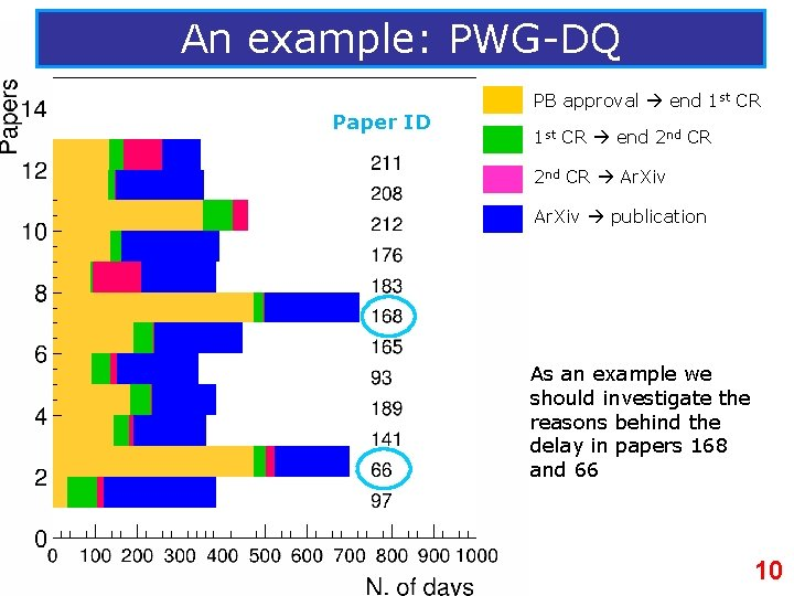 An example: PWG-DQ Paper ID PB approval end 1 st CR end 2 nd
