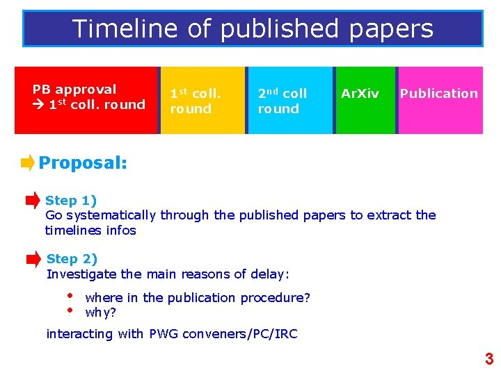 Timeline of published papers PB approval 1 st coll. round 2 nd coll round