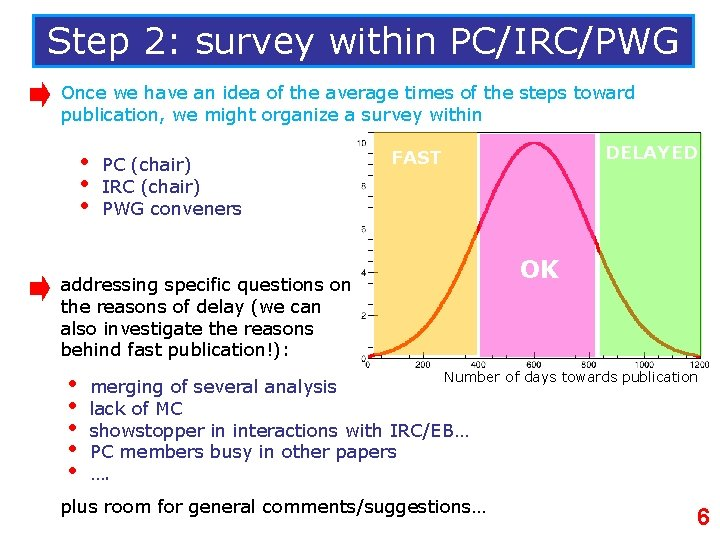 Step 2: survey within PC/IRC/PWG Once we have an idea of the average times