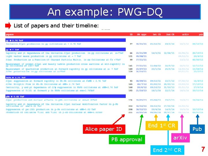 An example: PWG-DQ List of papers and their timeline: Alice paper ID PB approval
