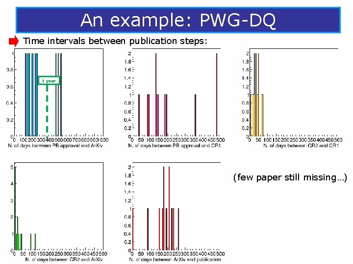 An example: PWG-DQ Time intervals between publication steps: 1 year (few paper still missing…)