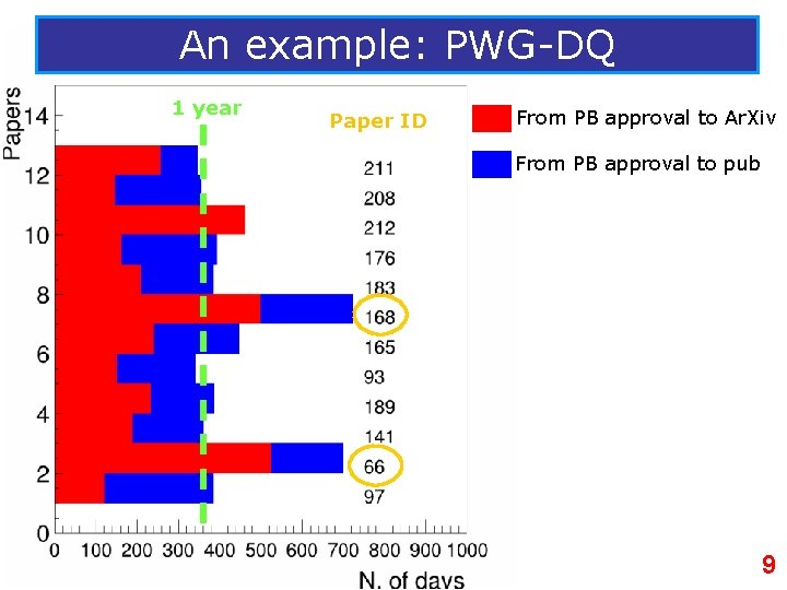 An example: PWG-DQ 1 year Paper ID From PB approval to Ar. Xiv From