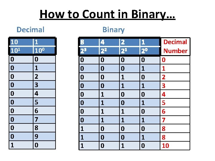 How to Count in Binary… Decimal 10 101 0 0 0 0 0 1