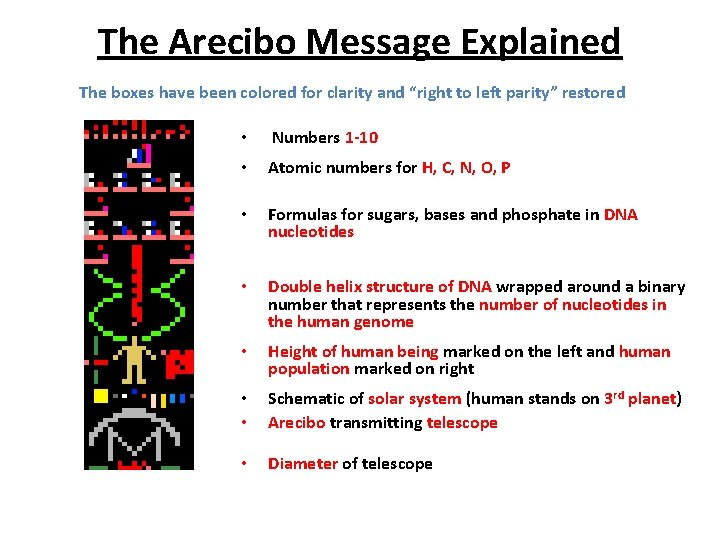 """The Arecibo Message Explained The boxes have been colored for clarity and """"right to"""